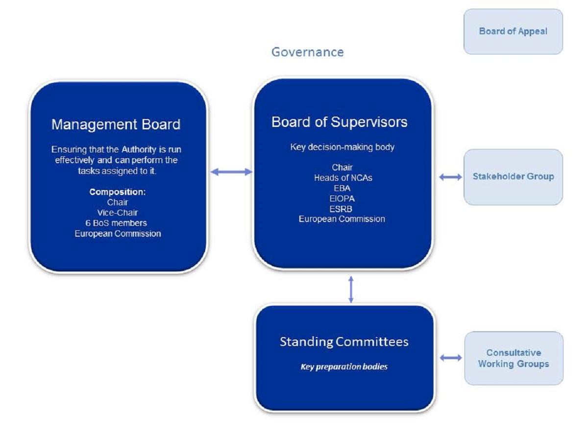 ESMA Governance