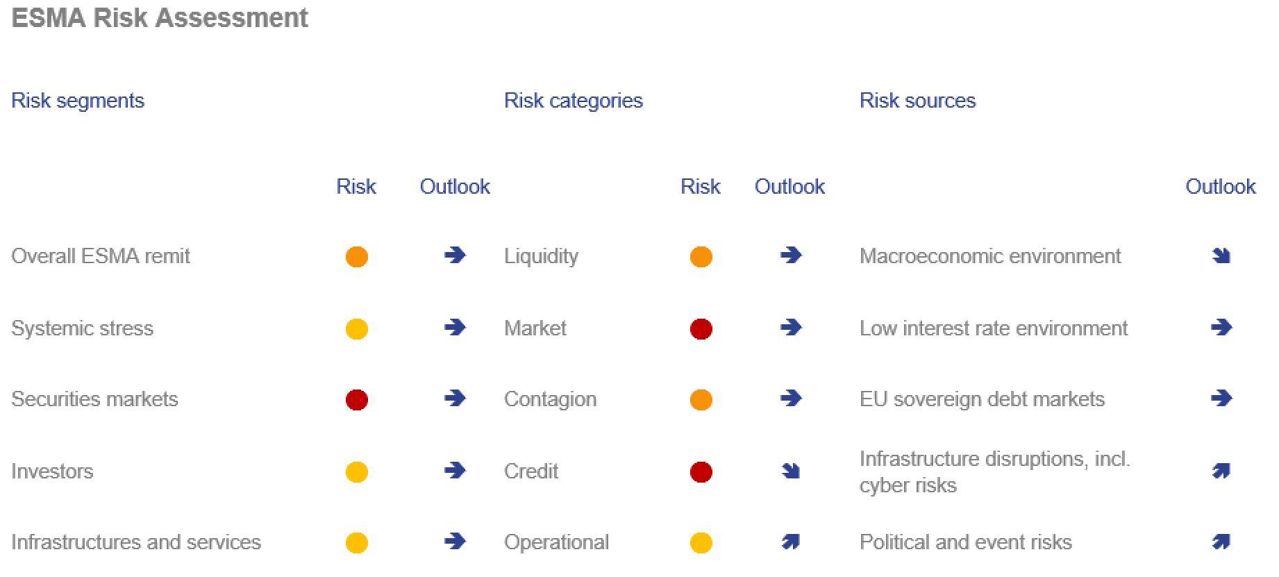 ESMA Risk Dashboard No. 4 2017